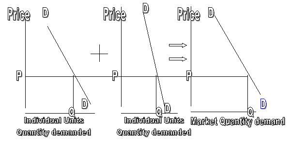 explain the inverse relationship between price and quantity demanded